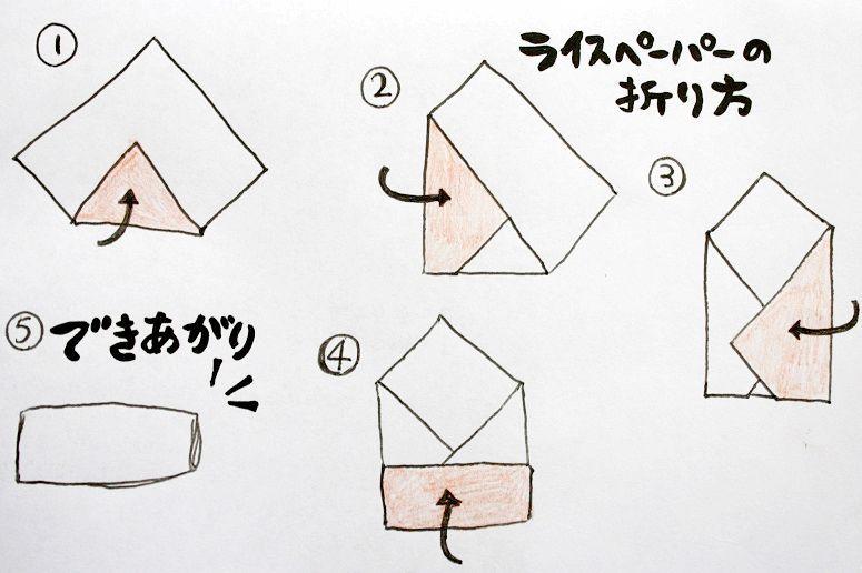 ライスペーパーの折り方の手順